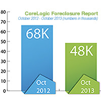 corelogic foreclosure report january 2014